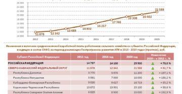 Средняя зарплата в россии 2014 2020