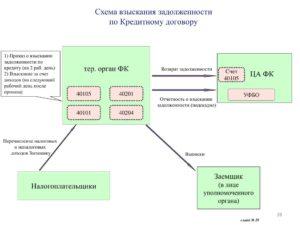 Взыскание дебиторской задолженности через суд проводки