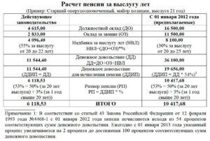 Пример расчета северной пенсии пенсионера мвд