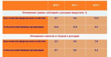 Как оформить фермерское хозяйство в россии и какой налог