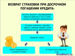 Можно ли вернуть стоимость каско при досрочном погашении кредита