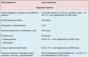 Срок хранения штатного расписания в организации 2020