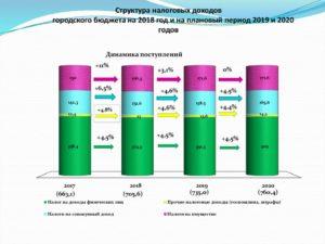 Состав и структура доходов федерального бюджета рф на 2020 г