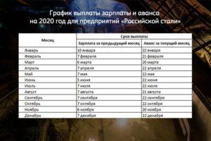 Срок выплаты зарплаты в 2020 году