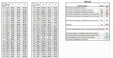 Какой температурный график отопления в москве
