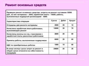 Статья затрат на ремонт основных средств