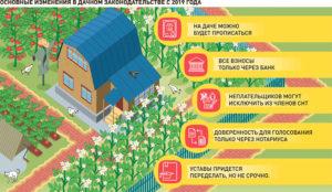Закон о строительстве на дачном участке 2020