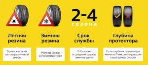 Срок службы резины легкового автомобиля по годам